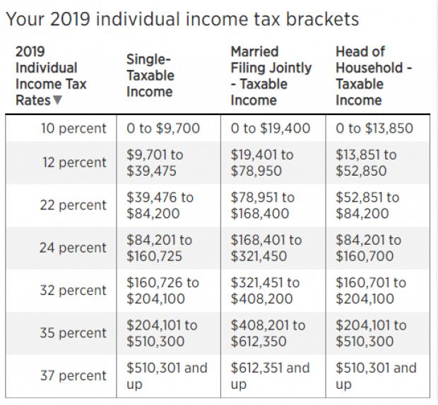 rental income tax rate