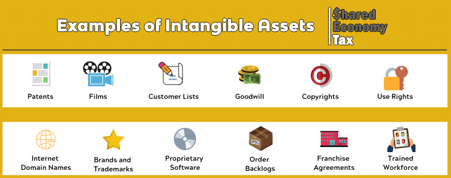 intangible assets example inforgraphic